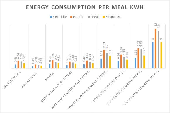 Cowan energy graph