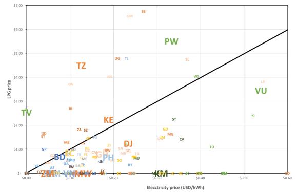 LPG parity
