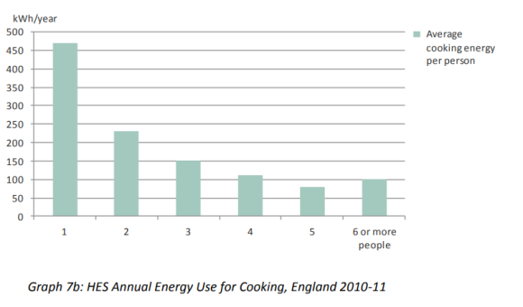 UK cooking energy per person
