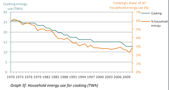 cooking in uk halved