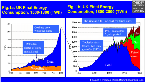 rise and fall of coal